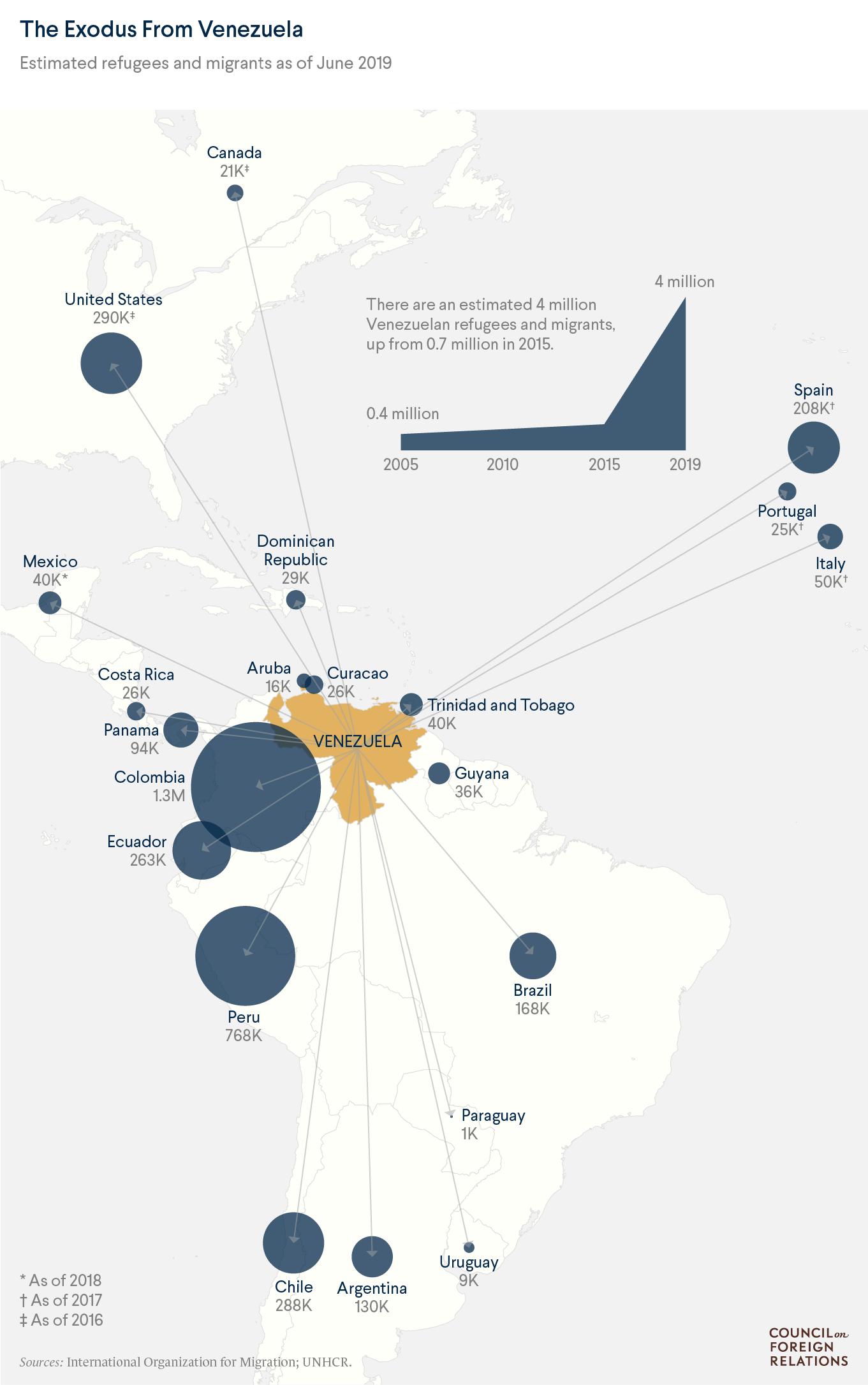 Where Do Venezuelan Migrants Go?