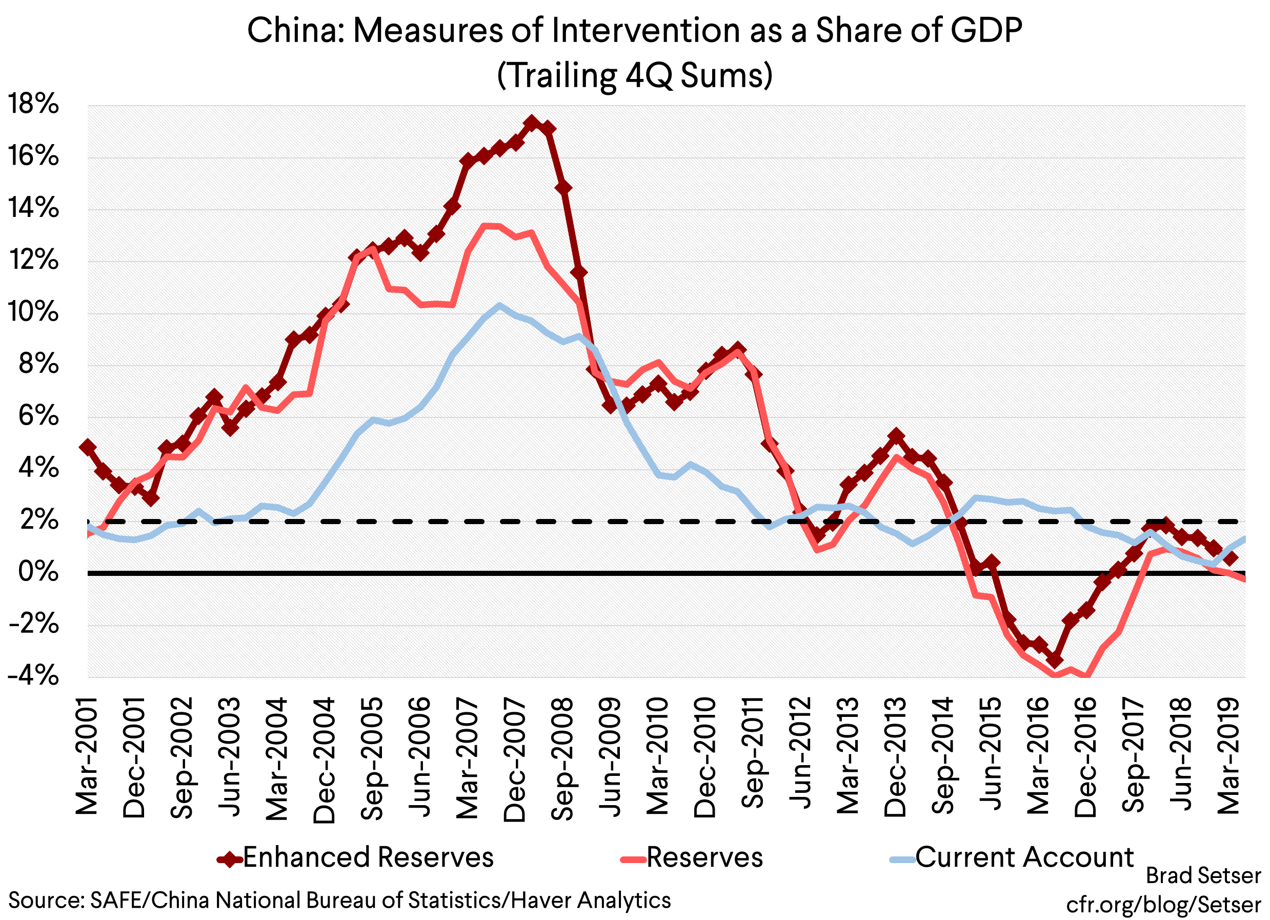 On Designating China as a Currency Manipulator…