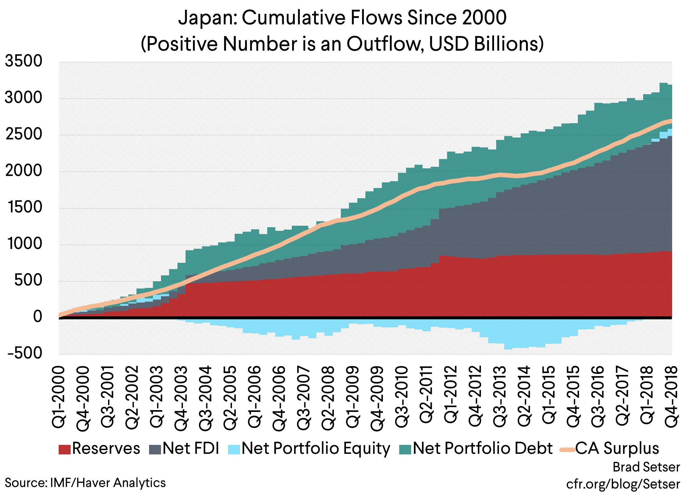 A Puzzle in Japan's Balance of Payments: What Explains Strong Foreign Demand for JGBs?