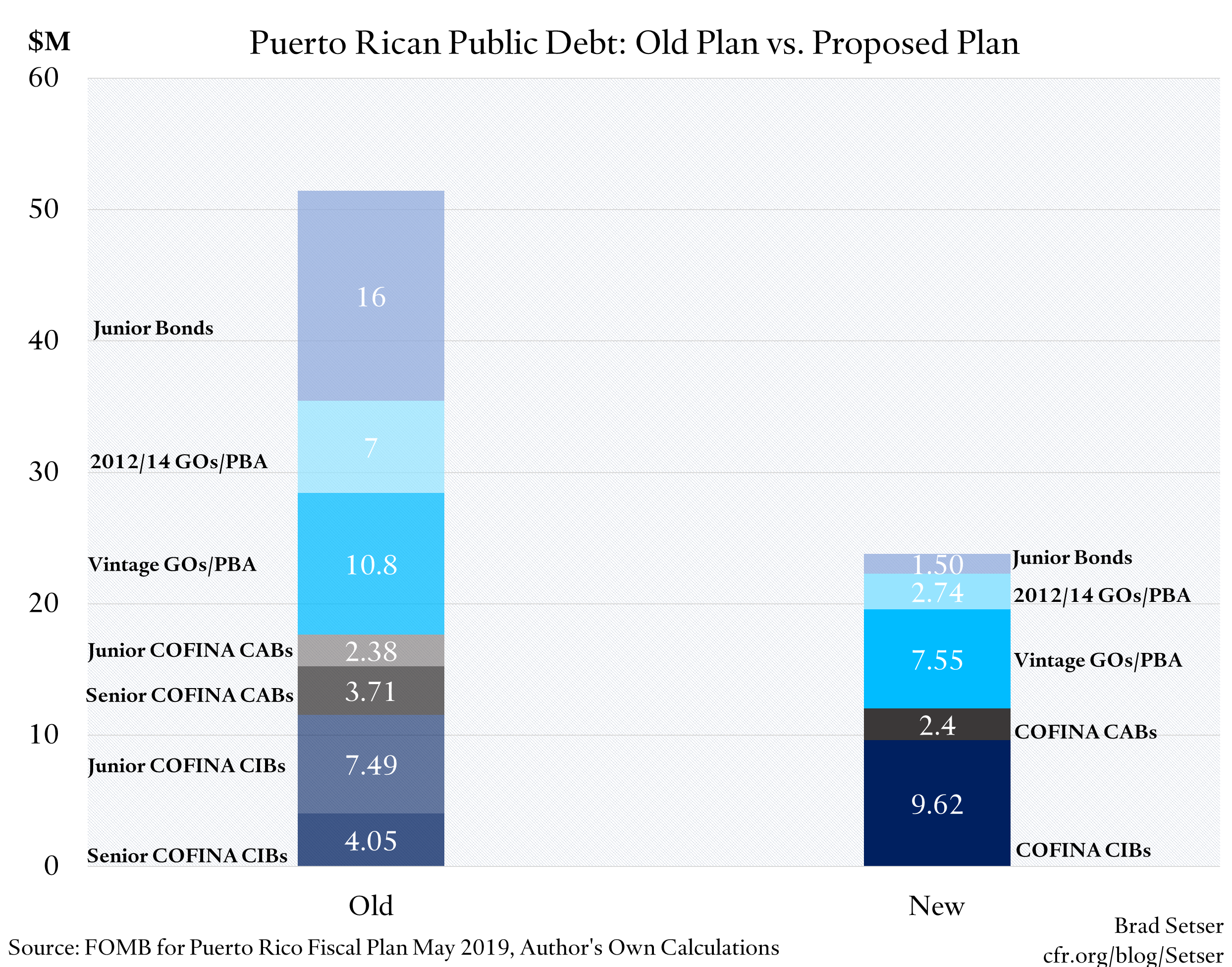Is Puerto Rico Back on a Path Toward Debt Sustainability?