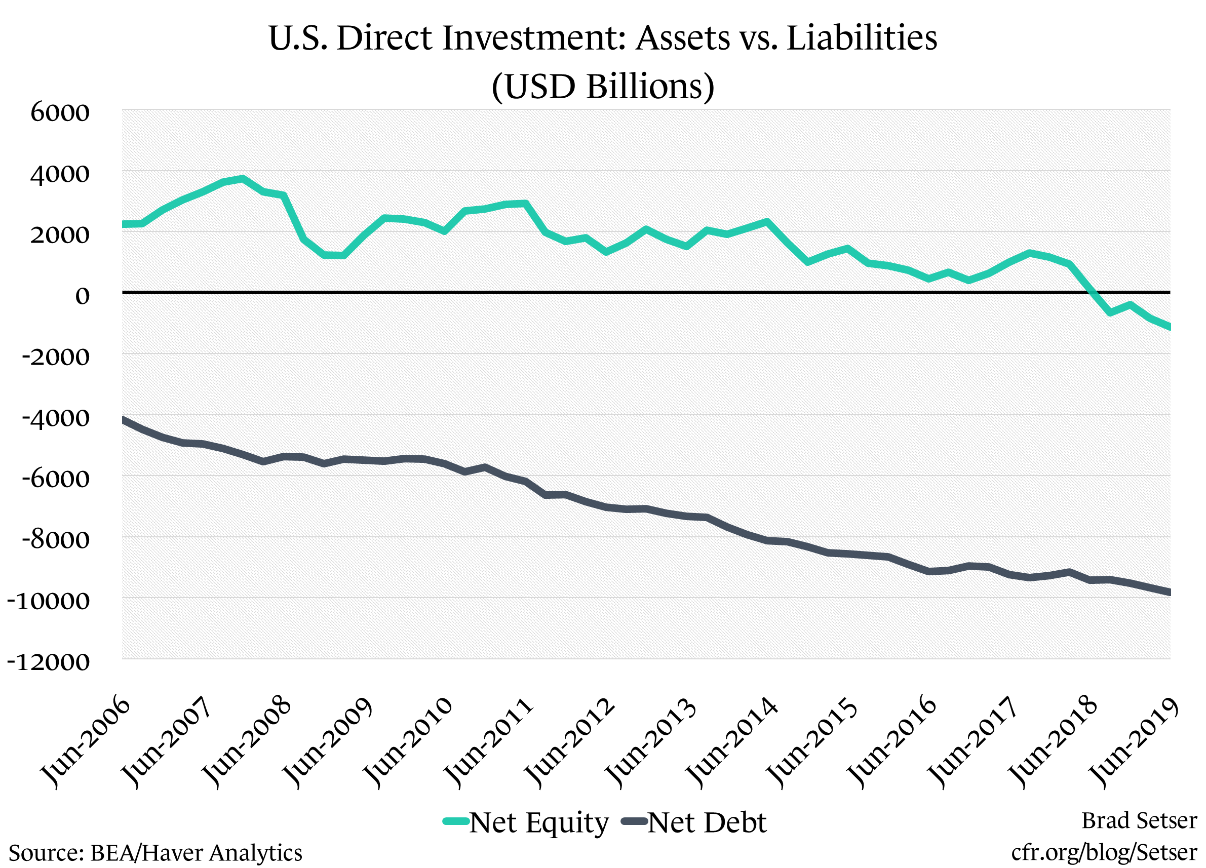A Big Borrower and a Giant Corporate Tax Dodge? How Best to Describe the U.S. External Balance Sheet