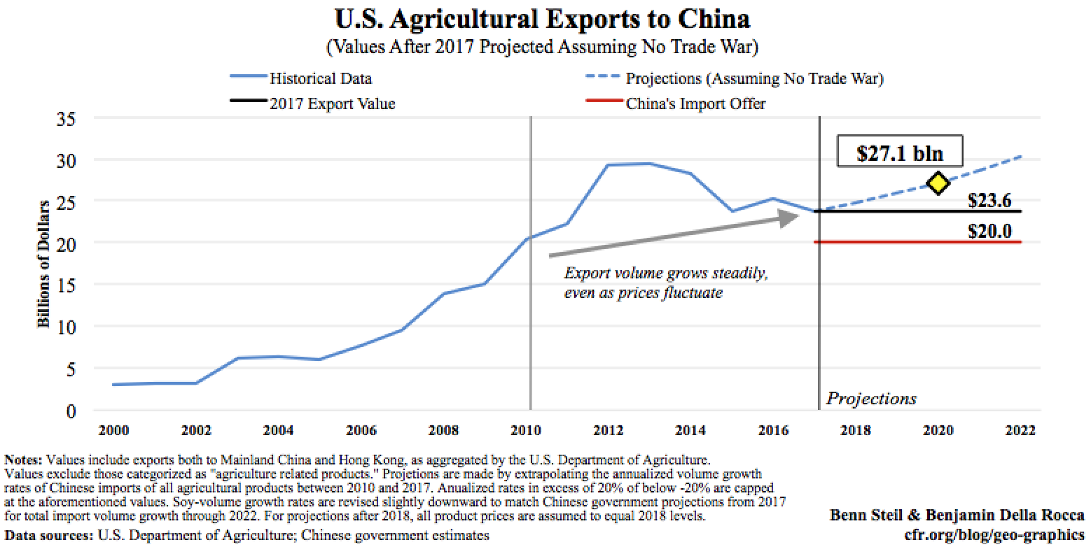 "China's ""Massive"" Trade Offer Leaves U.S. Farmers $7 Billion Worse Off"