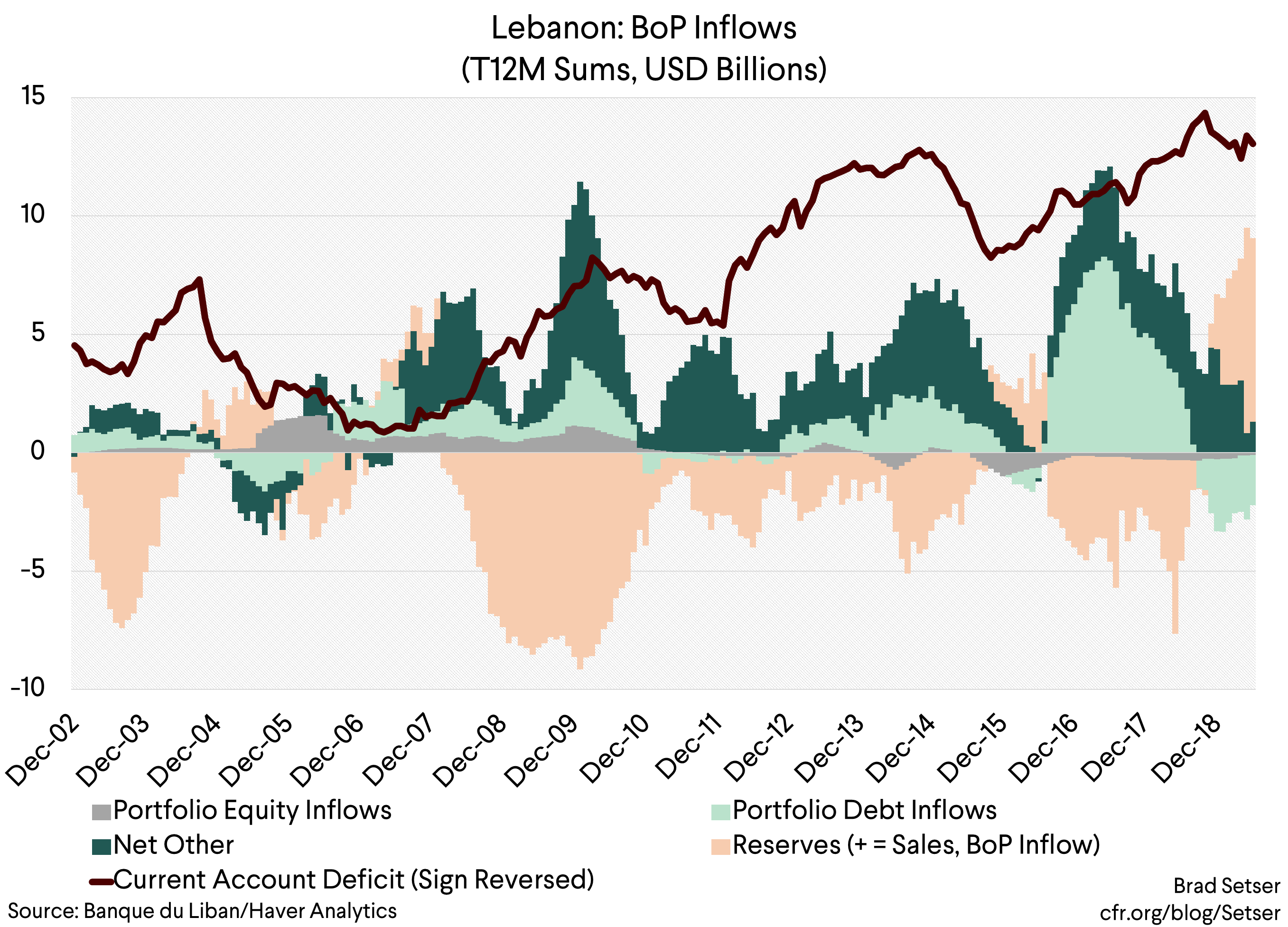 Lebanon's Imminent Financial Crisis