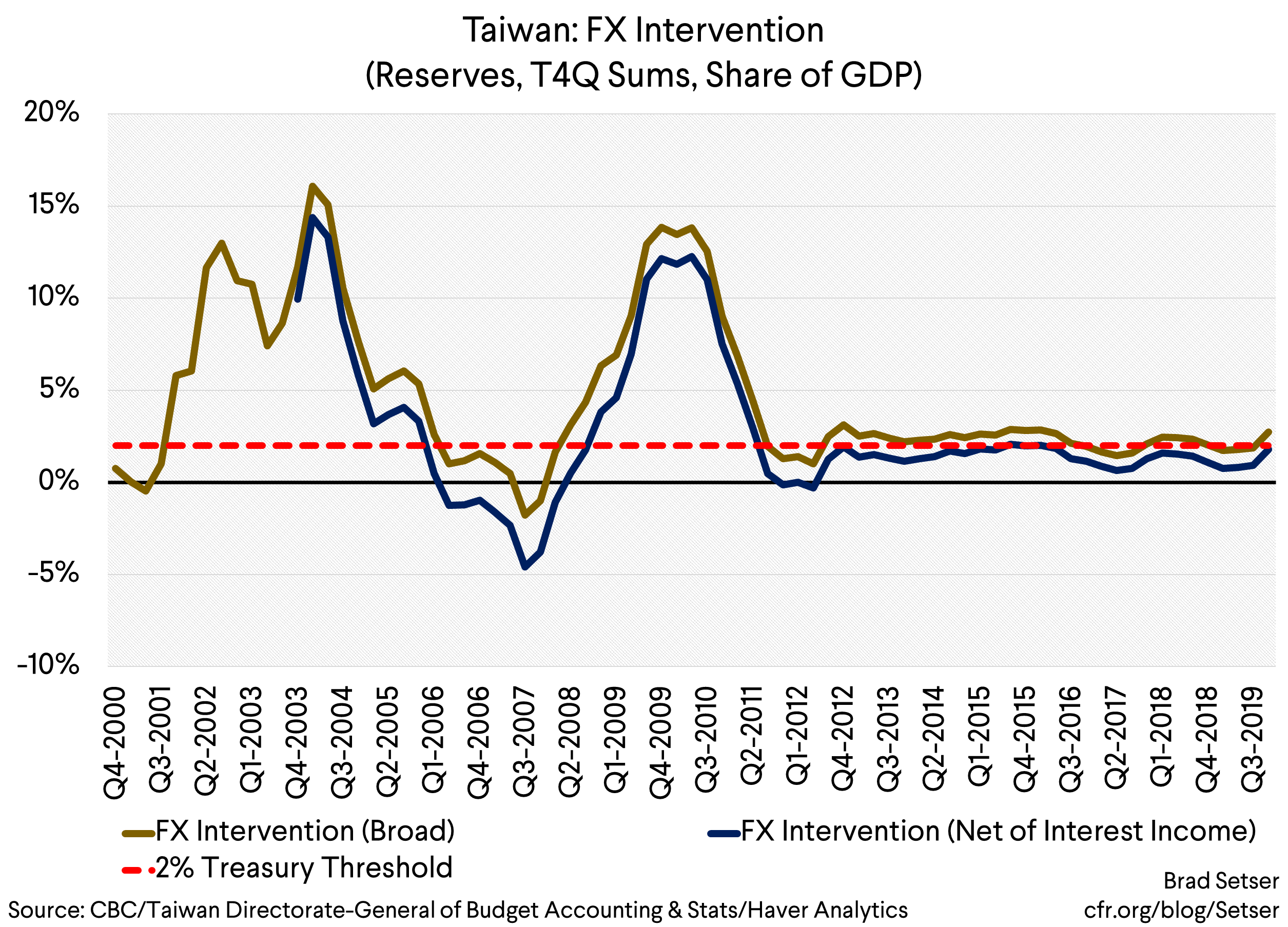It Is Time for a Currency Manipulation Truce… Especially as Taiwan Disclosed Its True Foreign Exchange Position