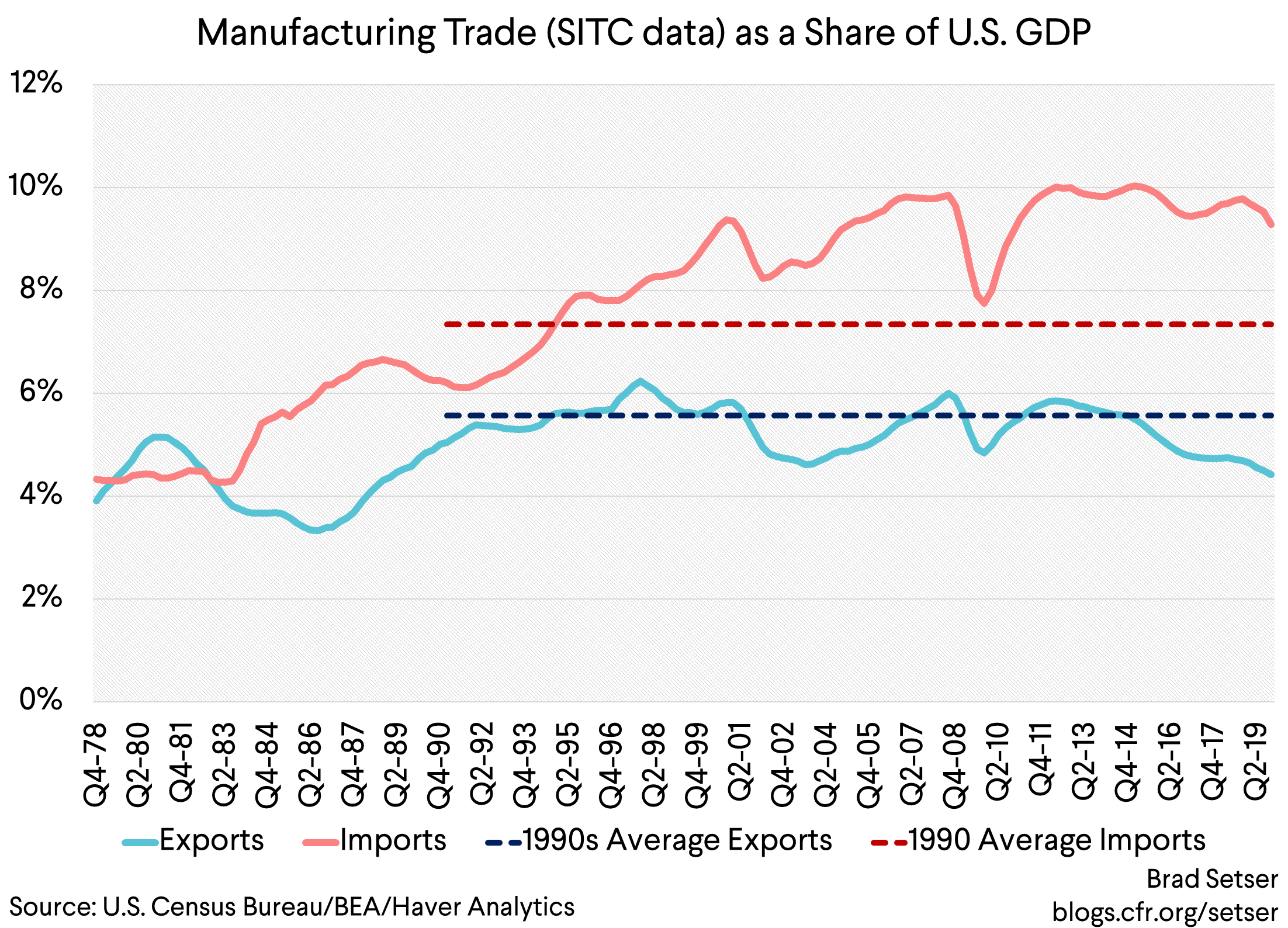 Five Points about U.S. Trade Over the Last Thirty Years