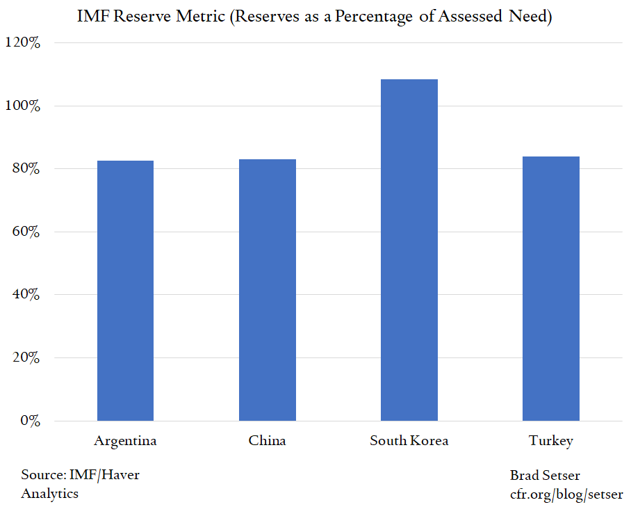 It Is Time To Scrap the IMF's Reserve Adequacy Metric