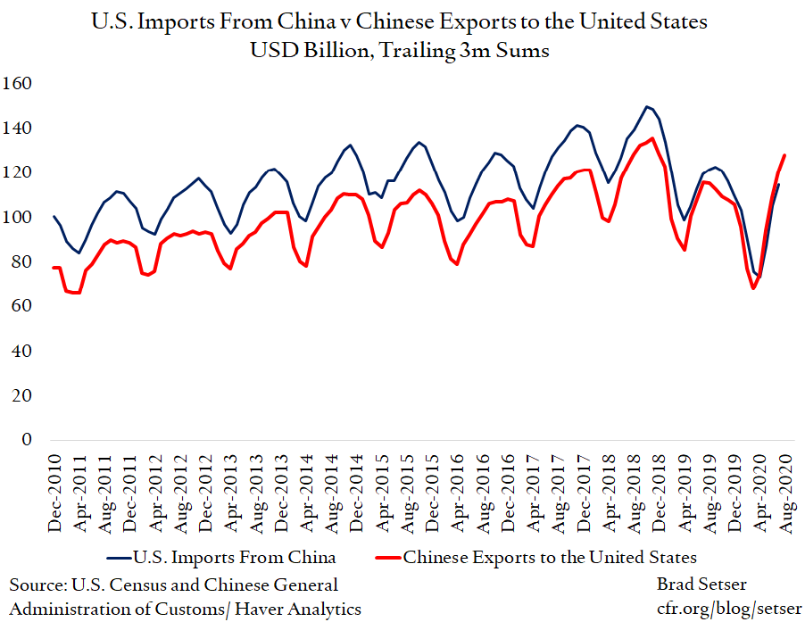 Record Chinese Bilateral Surpluses With the United States Are Not Mirrored in the U.S. Trade Data