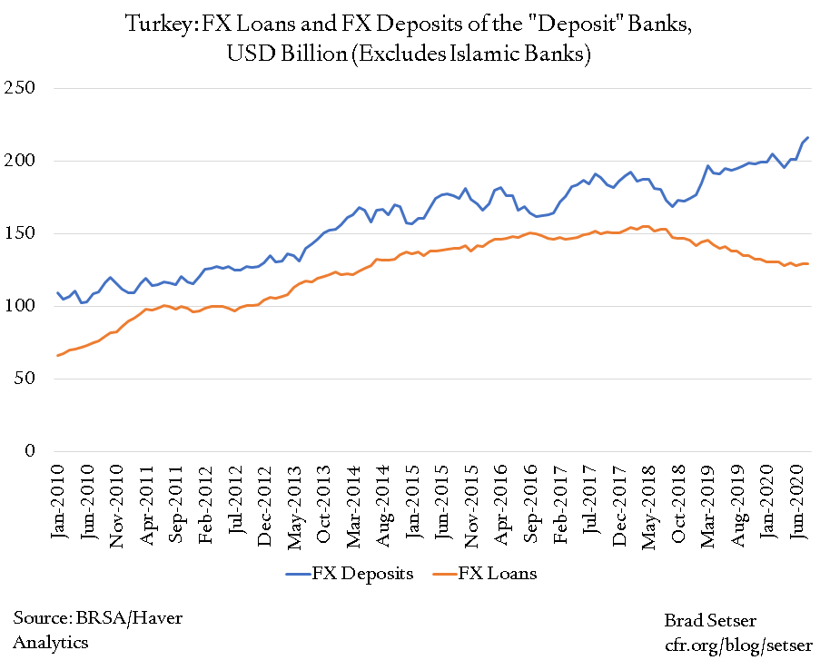 The Changing Nature of Turkey's Balance Sheet Risks