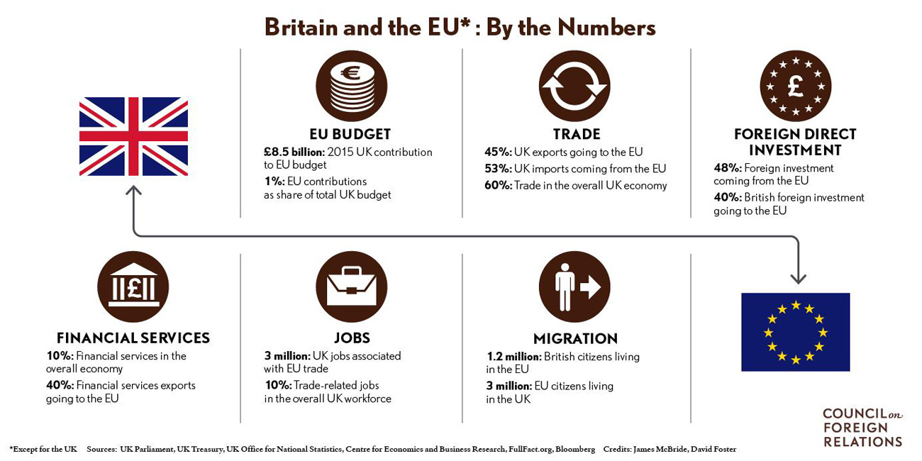 UK-EU By the Numbers