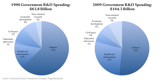 Government R&D spending 1990-2009