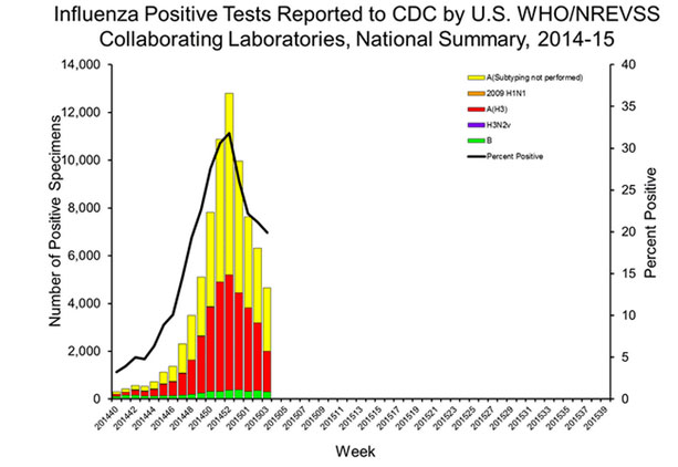 Influenza Positive Tests