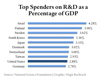 Top Spenders on R&D as a percenteage of GDP