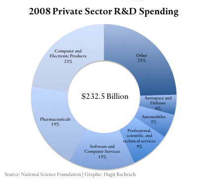 2008 Private Sector R&D Spending