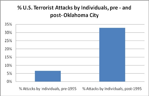 Graph: Percent of U.S. Terrorist Attacks by Individuals, pre- and post-Oklahoma City