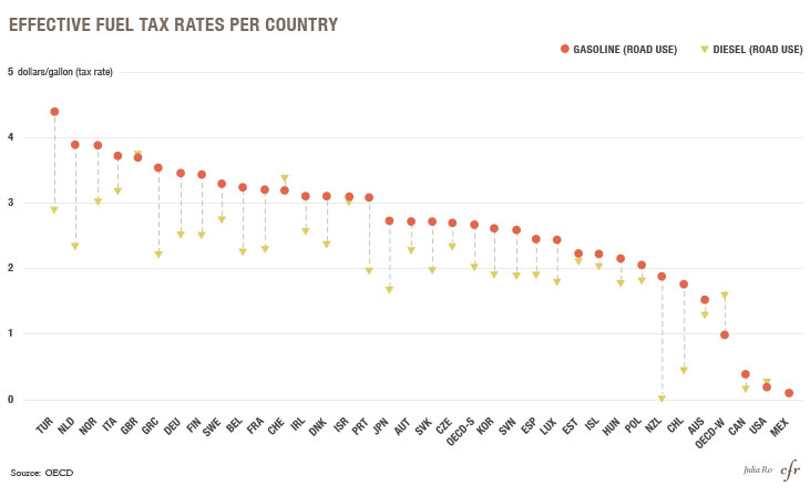 Effective Fuel Tax Rates Per Country