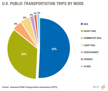 U.S. Public Transportation Trips by Mode