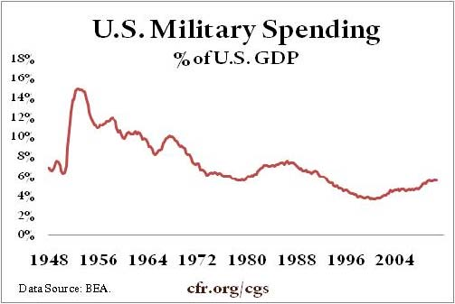 U.S. Military Spending, % of U.S. GDP
