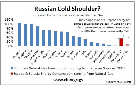 Europe and Russia's Gas