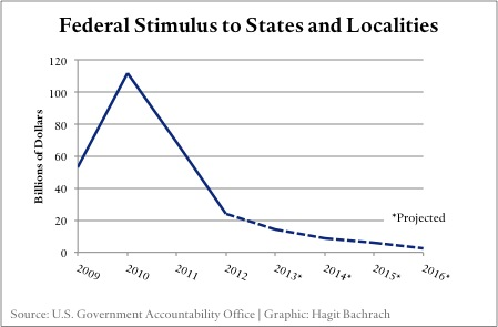 Fiscal Stimulus to States and Localities